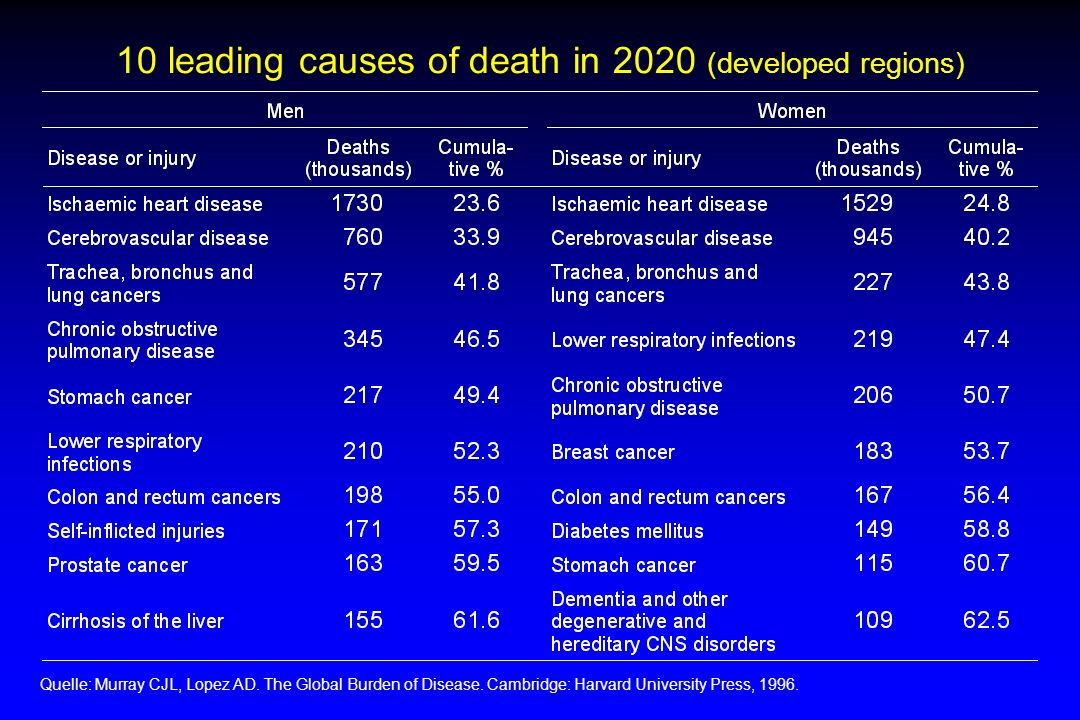 10 leading causes of death in 2020 (developed regions)