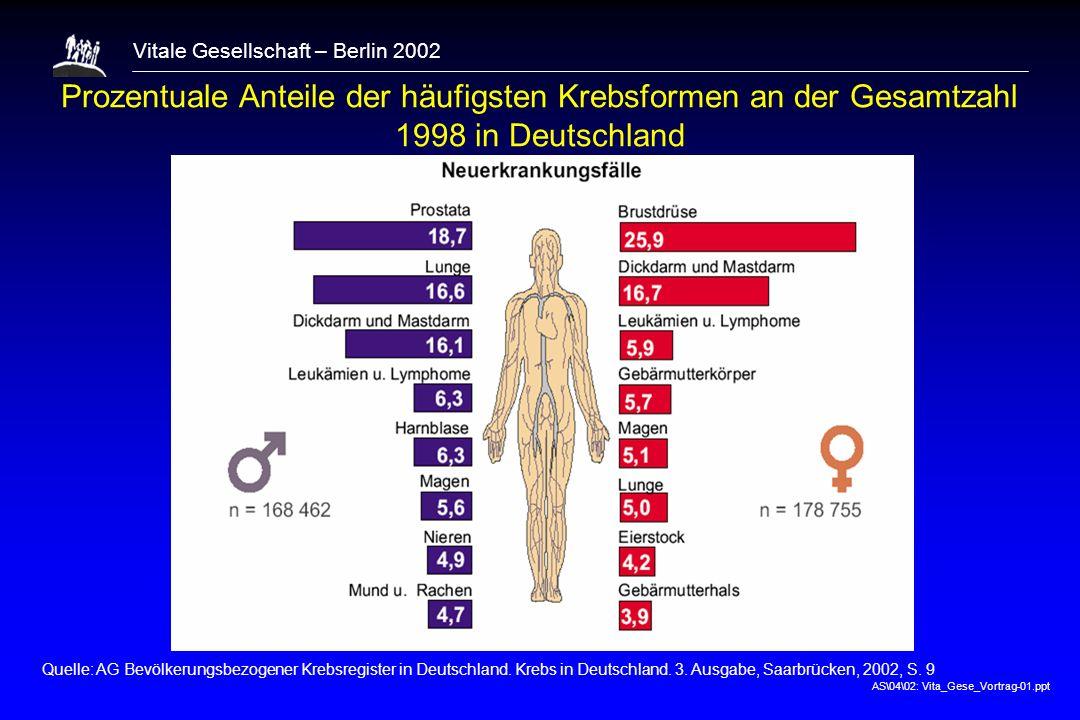 1 Prozentuale Anteile der häufigsten Krebsformen an der Gesamtzahl 1998 in Deutschland.