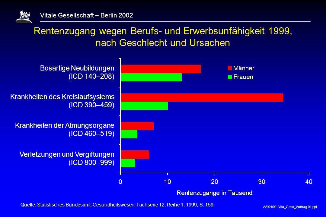 Rentenzugang wegen Berufs- und Erwerbsunfähigkeit 1999, nach Geschlecht und Ursachen