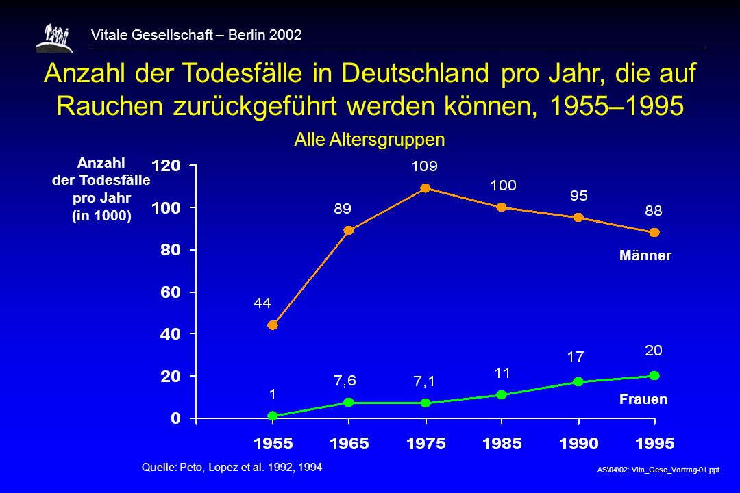 Anzahl der Todesfälle pro Jahr