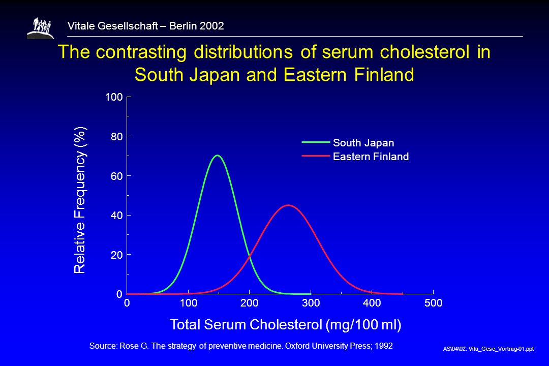 1 The contrasting distributions of serum cholesterol in South Japan and Eastern Finland. 100. 200.