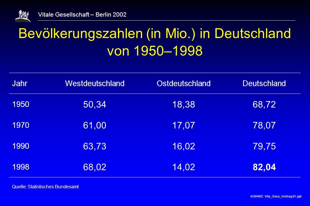 Bevölkerungszahlen (in Mio.) in Deutschland von 1950–1998
