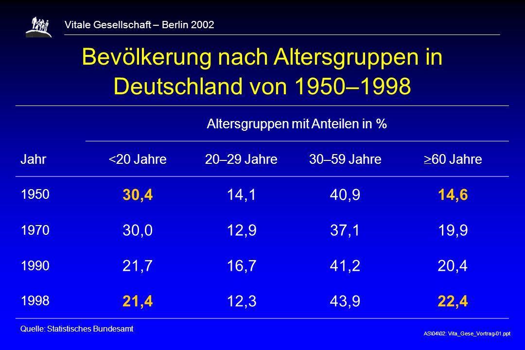 Bevölkerung nach Altersgruppen in Deutschland von 1950–1998