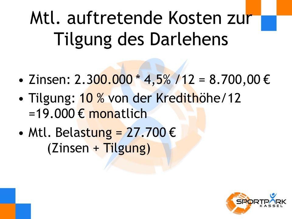 Mtl. auftretende Kosten zur Tilgung des Darlehens