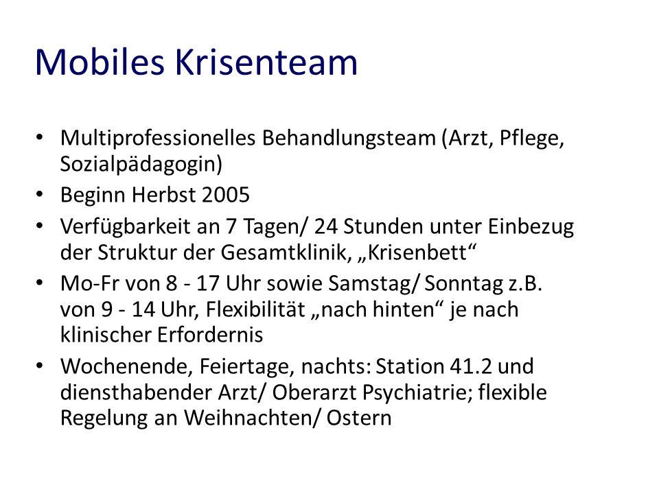 Mobiles Krisenteam Multiprofessionelles Behandlungsteam (Arzt, Pflege, Sozialpädagogin) Beginn Herbst 2005.