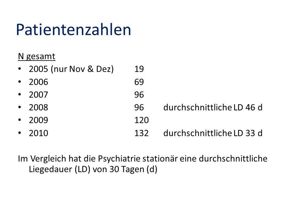 Patientenzahlen N gesamt 2005 (nur Nov & Dez) 19 2006 69 2007 96