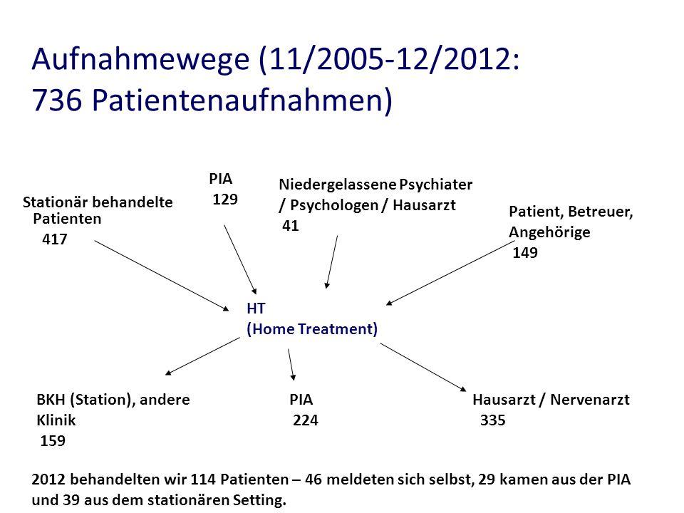 Aufnahmewege (11/2005-12/2012: 736 Patientenaufnahmen)