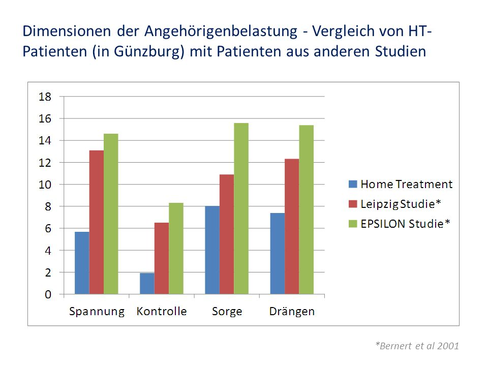 Dimensionen der Angehörigenbelastung - Vergleich von HT-Patienten (in Günzburg) mit Patienten aus anderen Studien