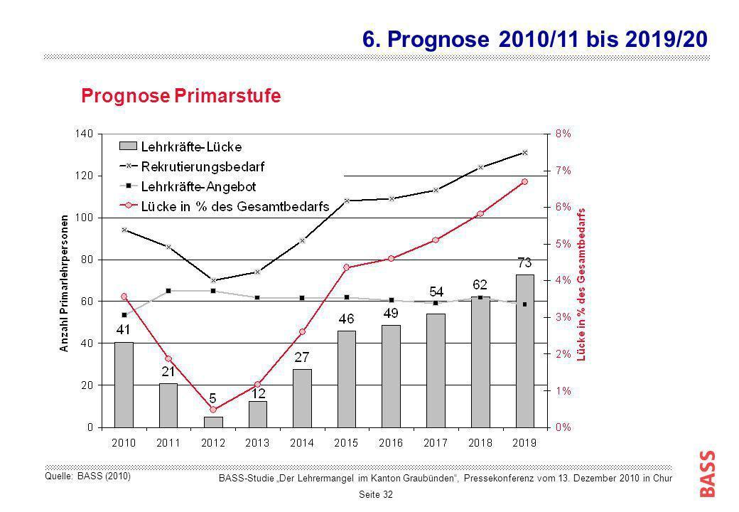 6. Prognose 2010/11 bis 2019/20 Prognose Primarstufe