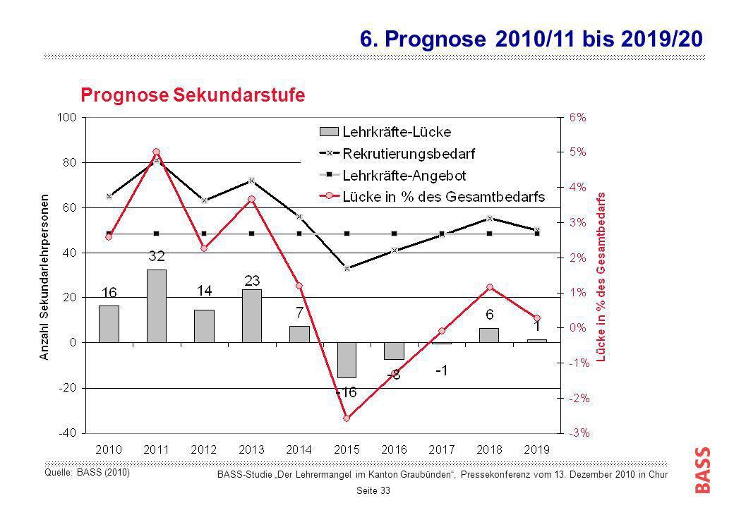 6. Prognose 2010/11 bis 2019/20 Prognose Sekundarstufe