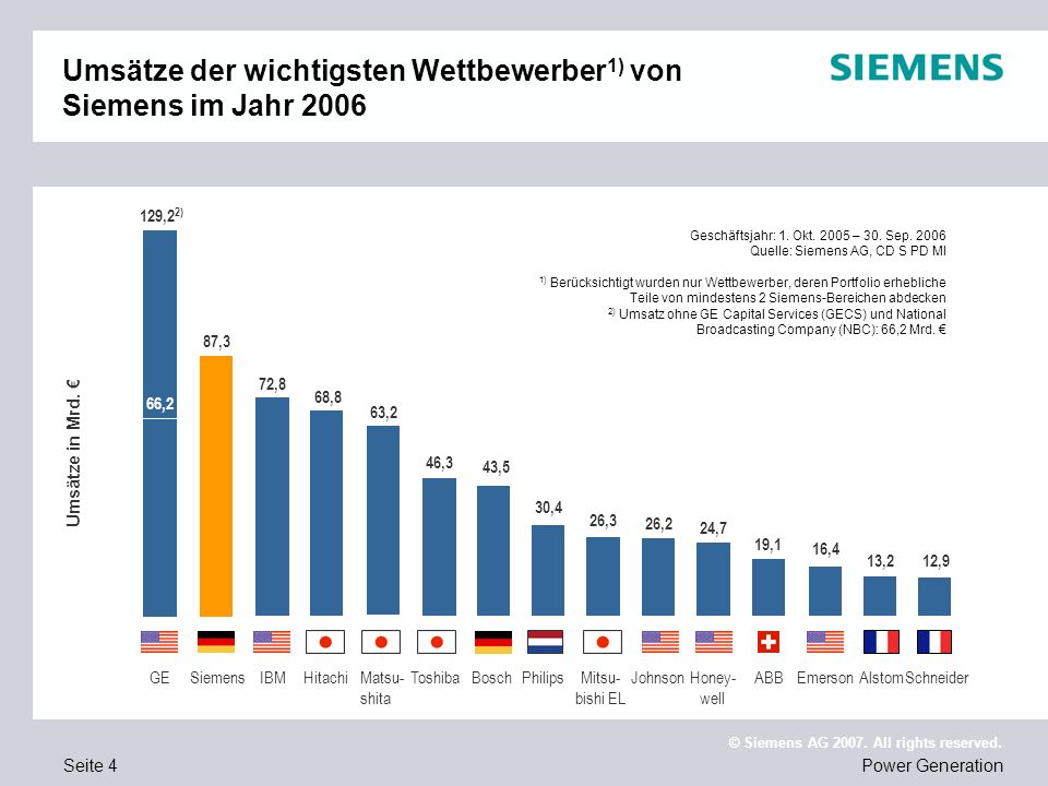 Umsätze der wichtigsten Wettbewerber1) von Siemens im Jahr 2006