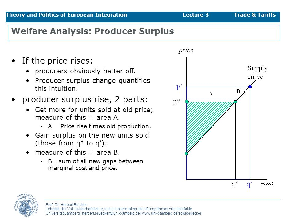Welfare Analysis: Producer Surplus
