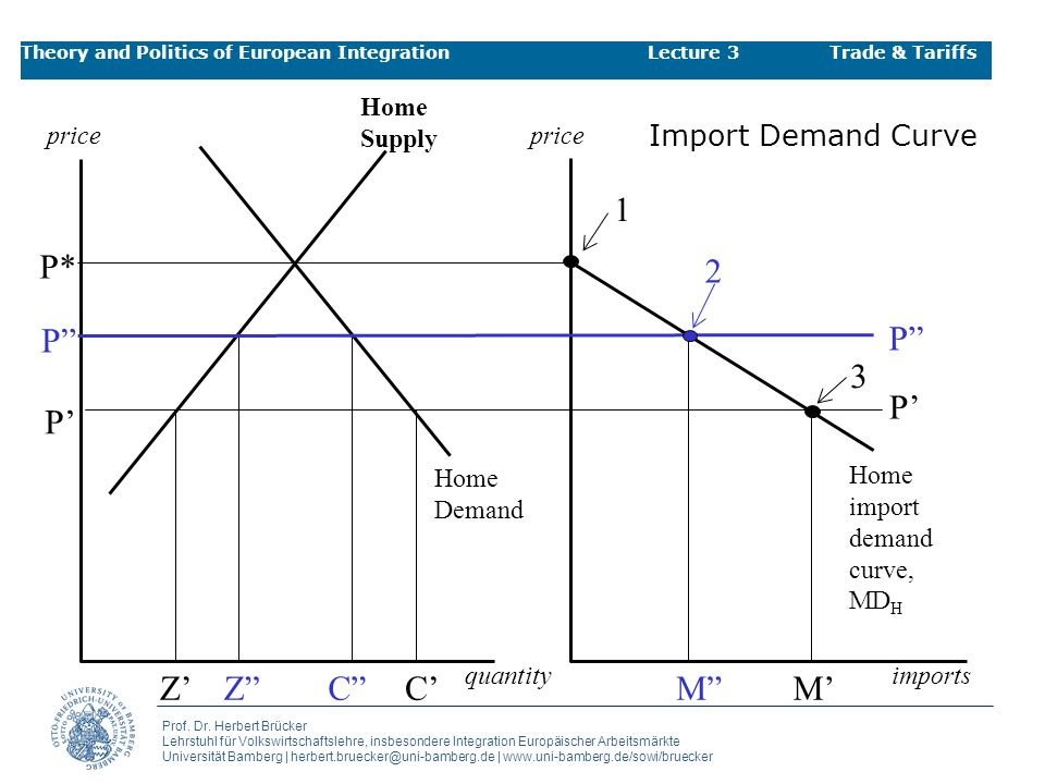 1 P* 2 P P 3 P' P' Z' Z C C' M M' Import Demand Curve Home Supply
