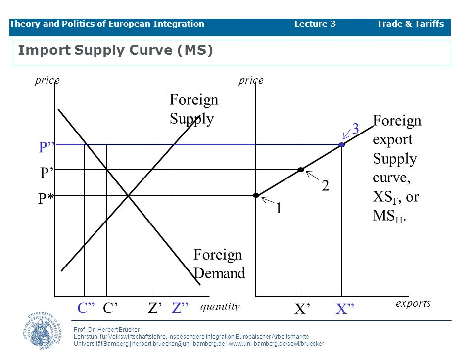 Import Supply Curve (MS)