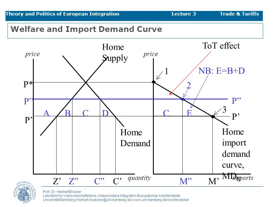Welfare and Import Demand Curve