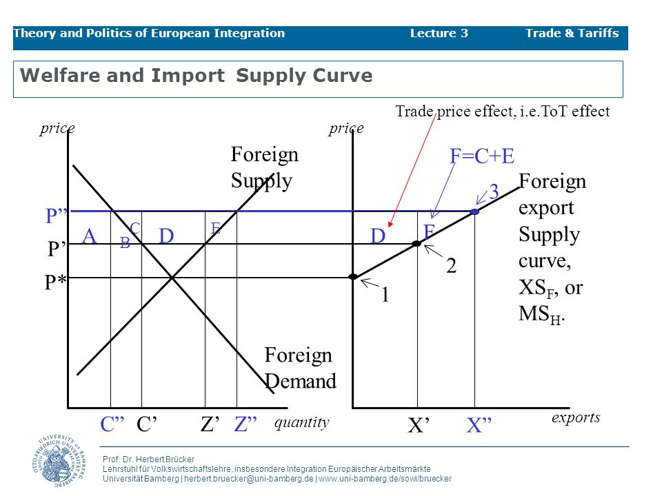 Welfare and Import Supply Curve