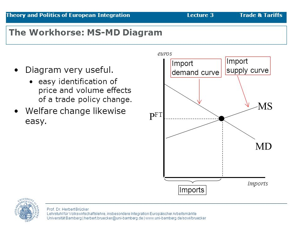 The Workhorse: MS-MD Diagram