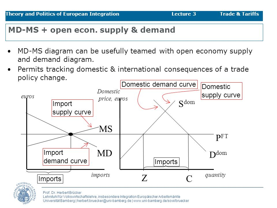 MD-MS + open econ. supply & demand
