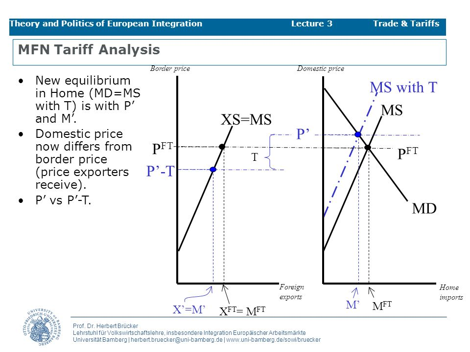 MS with T MS XS=MS P' PFT PFT P'-T MD MFN Tariff Analysis