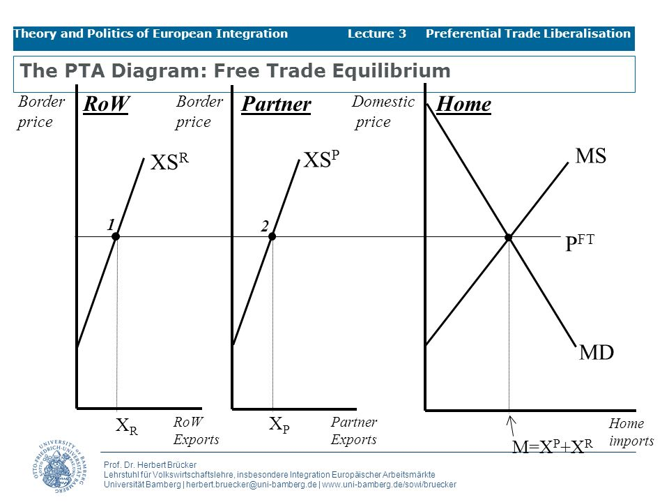 The PTA Diagram: Free Trade Equilibrium
