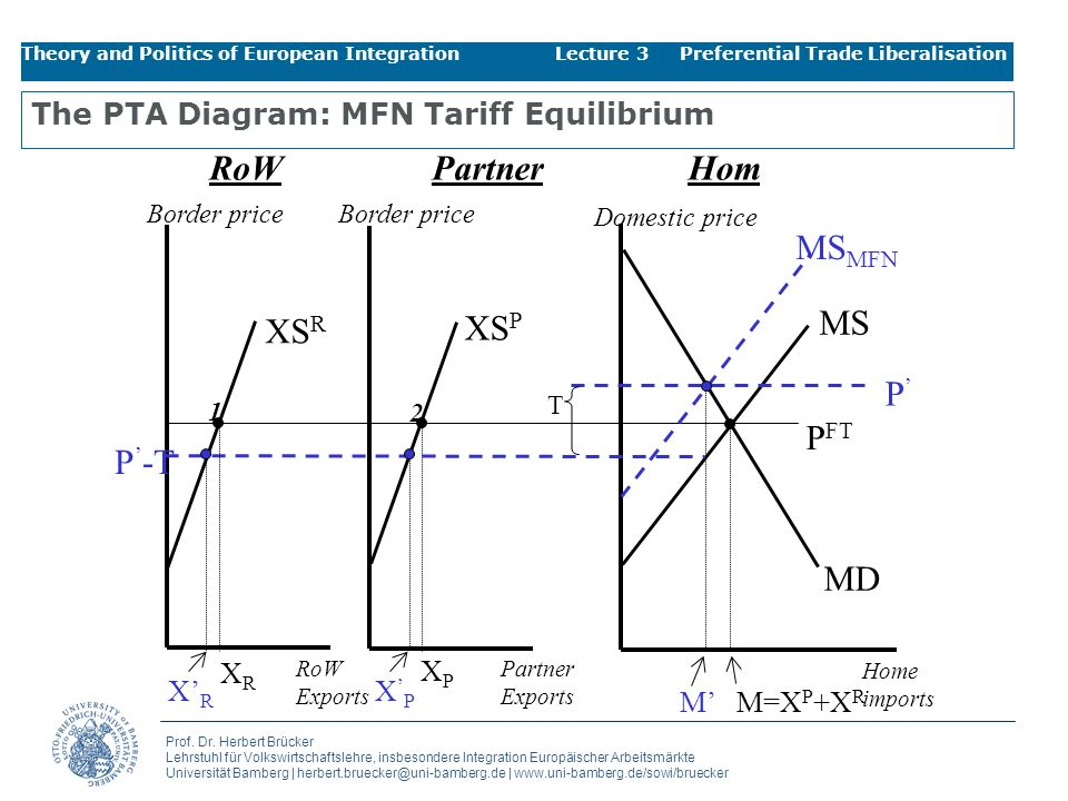 The PTA Diagram: MFN Tariff Equilibrium