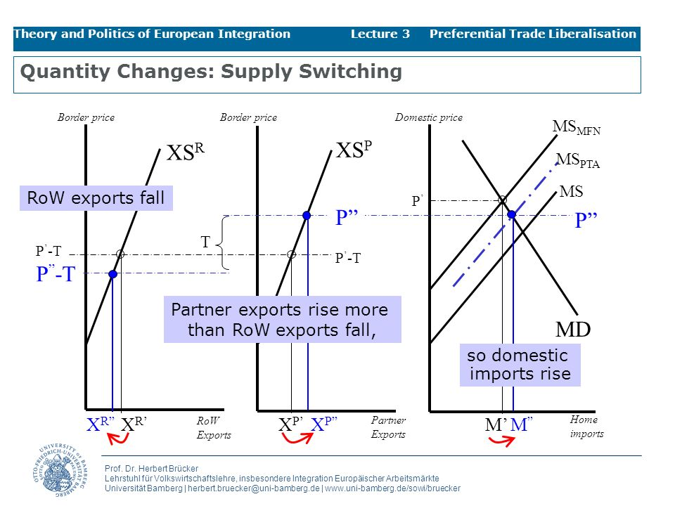 Quantity Changes: Supply Switching
