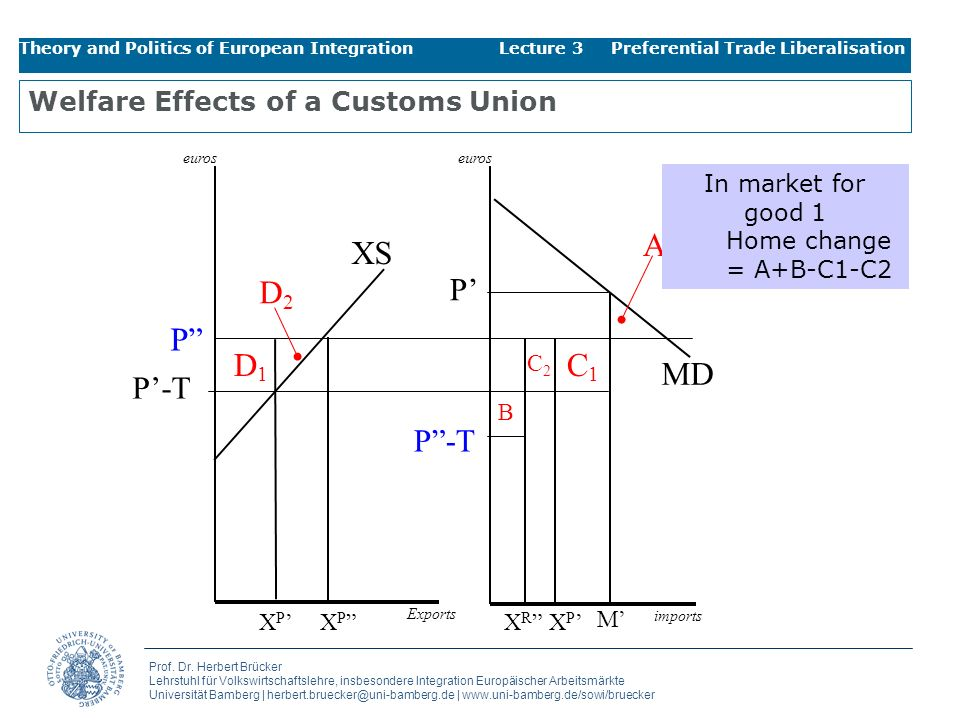 Welfare Effects of a Customs Union