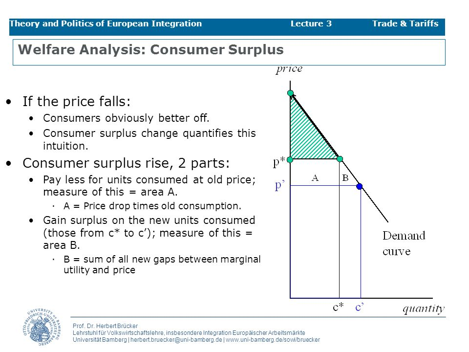 Welfare Analysis: Consumer Surplus