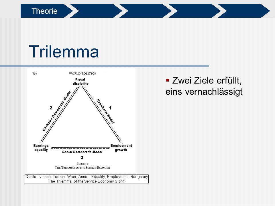 Trilemma Zwei Ziele erfüllt, eins vernachlässigt Theorie