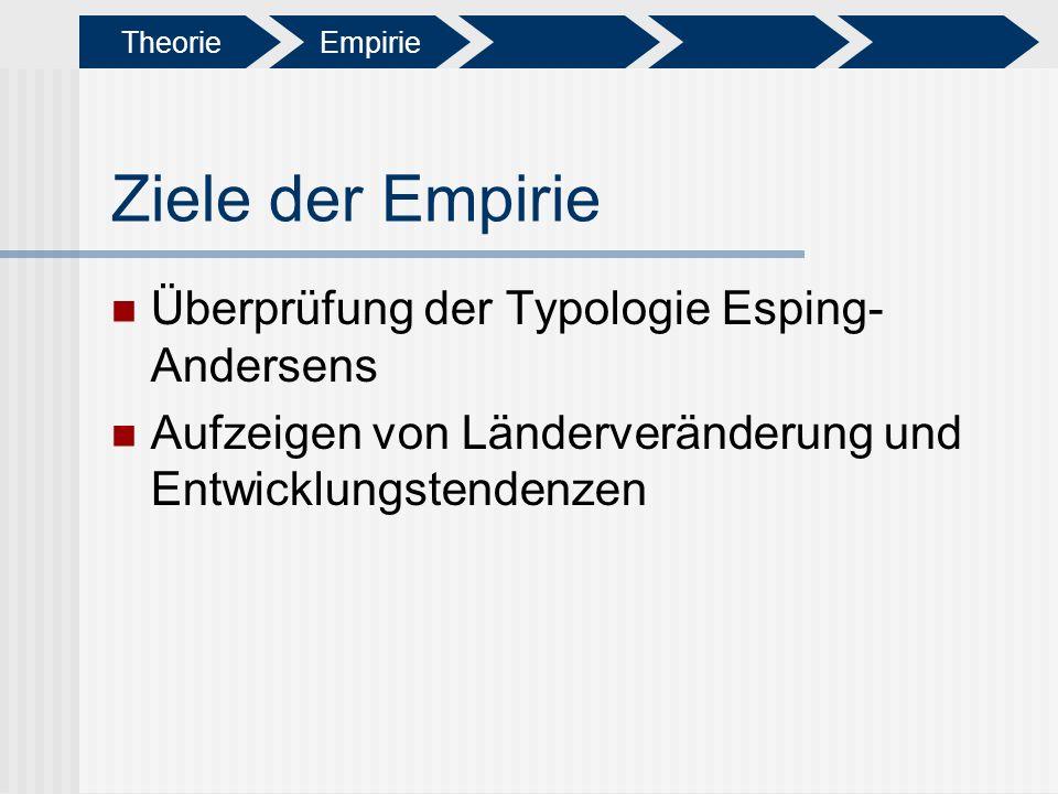 Ziele der Empirie Überprüfung der Typologie Esping-Andersens