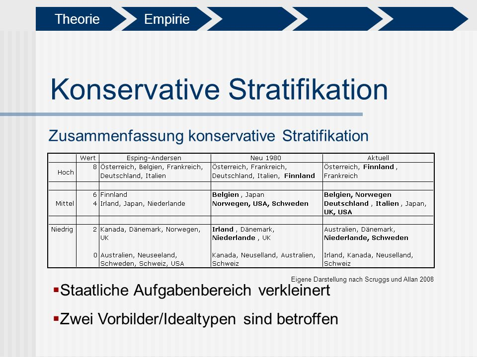 Konservative Stratifikation