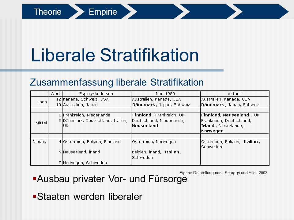 Liberale Stratifikation