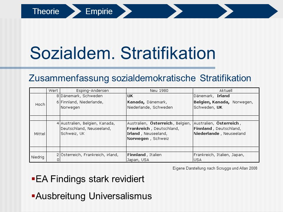 Sozialdem. Stratifikation