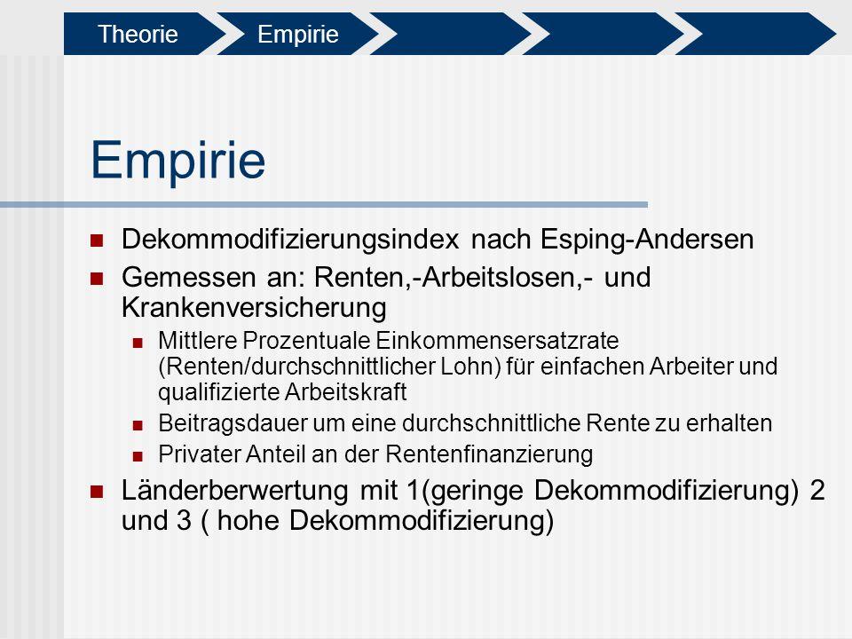 Empirie Dekommodifizierungsindex nach Esping-Andersen