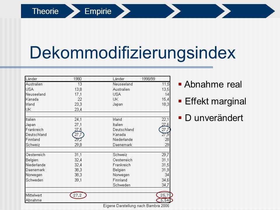 Dekommodifizierungsindex