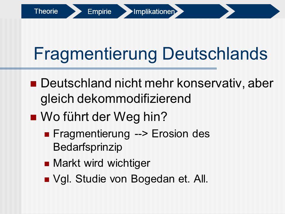 Fragmentierung Deutschlands