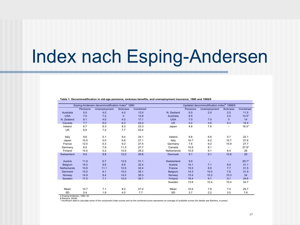 Index nach Esping-Andersen
