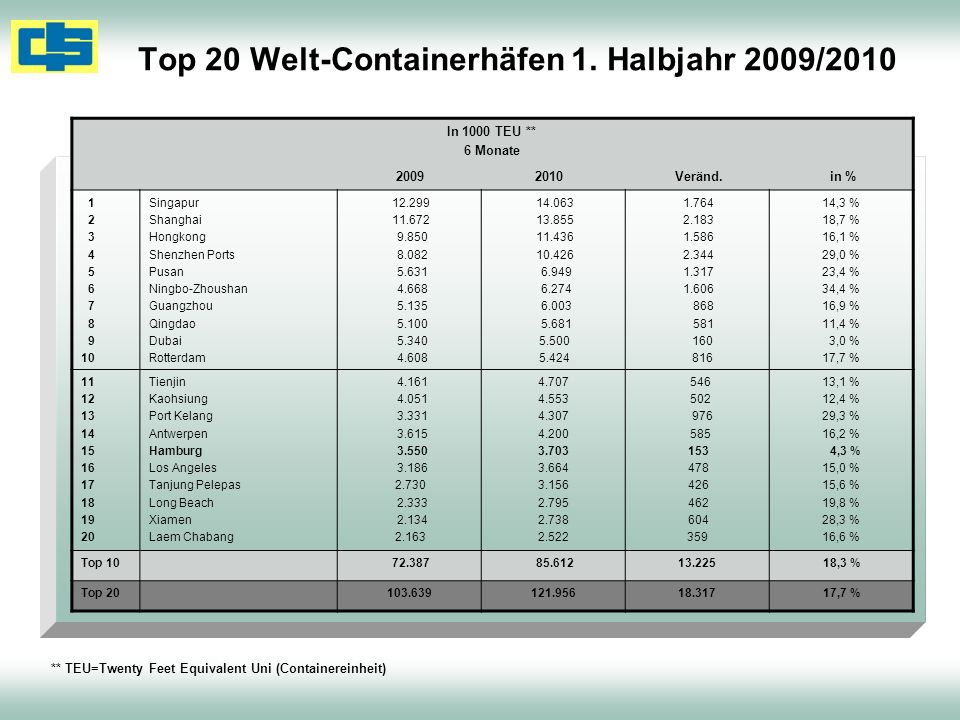 Top 20 Welt-Containerhäfen 1. Halbjahr 2009/2010