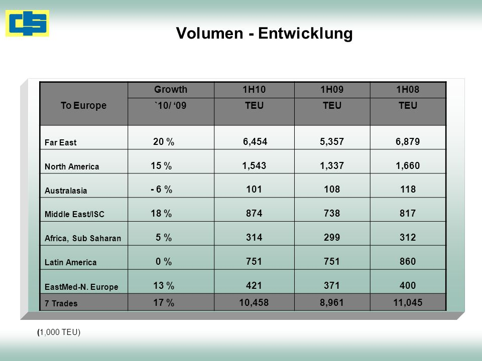 Volumen - Entwicklung To Europe Growth 1H10 1H09 1H08 `10/ '09 TEU