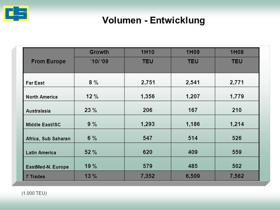 Volumen - Entwicklung From Europe Growth 1H10 1H09 1H08 `10/ '09 TEU
