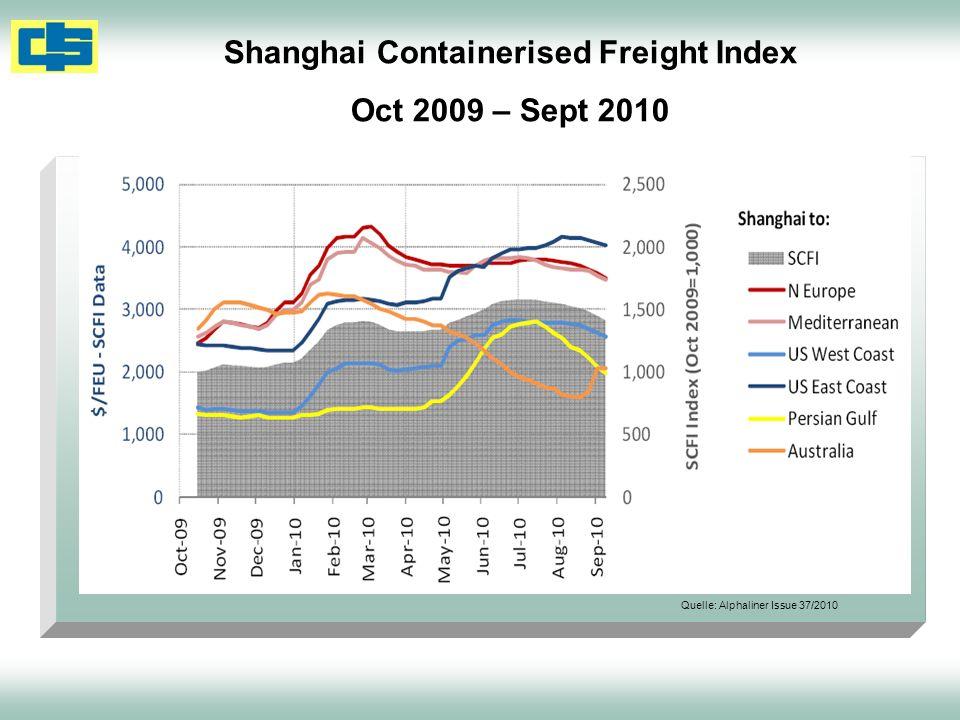 Shanghai Containerised Freight Index