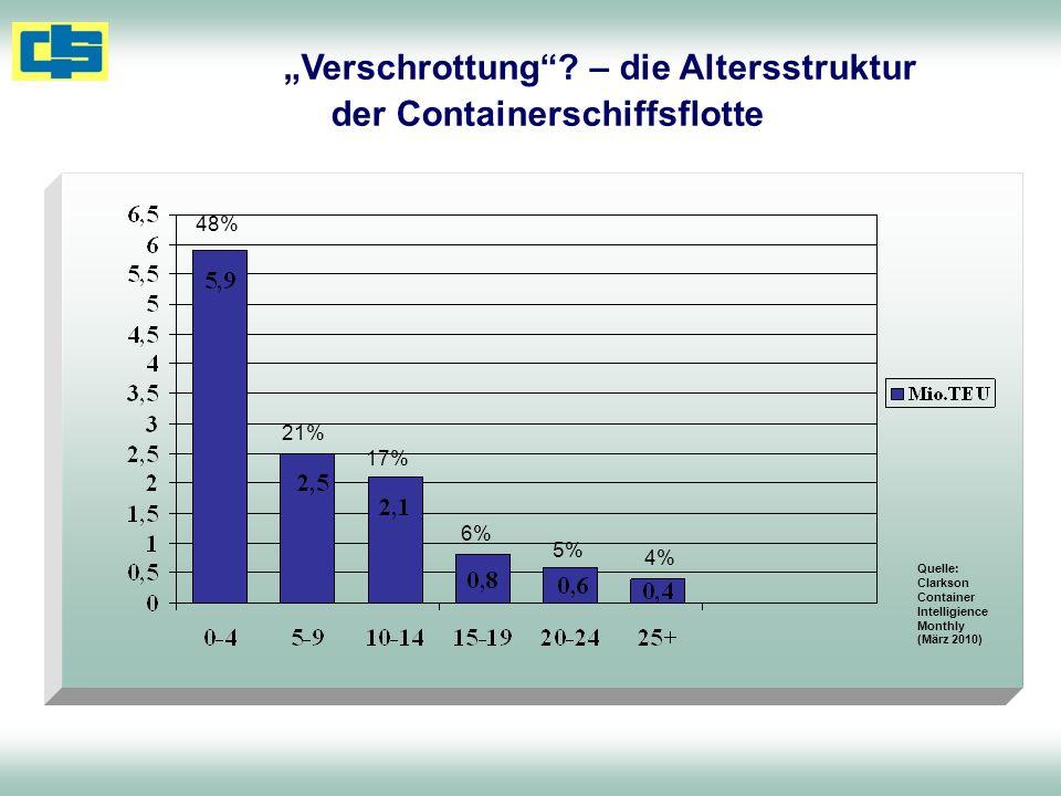 """""""Verschrottung – die Altersstruktur der Containerschiffsflotte"""