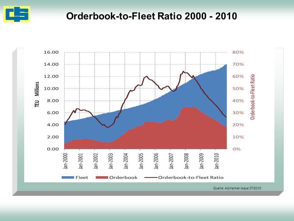 Orderbook-to-Fleet Ratio 2000 - 2010