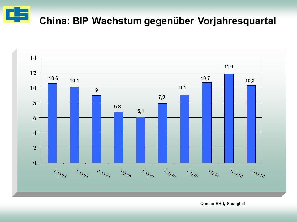 China: BIP Wachstum gegenüber Vorjahresquartal