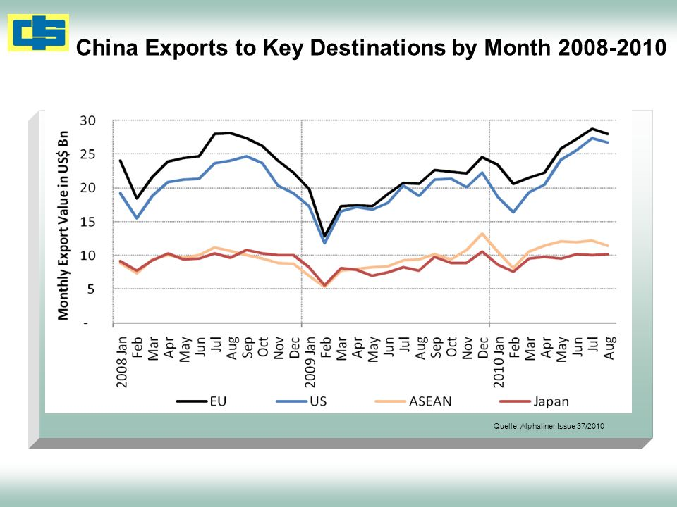 China Exports to Key Destinations by Month 2008-2010