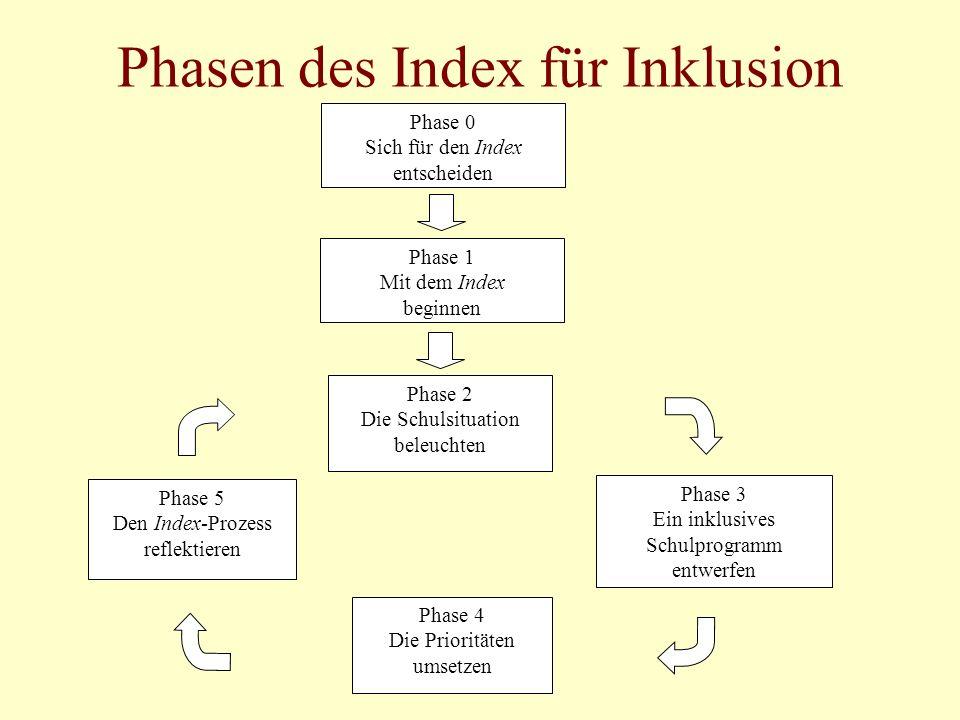 Phasen des Index für Inklusion