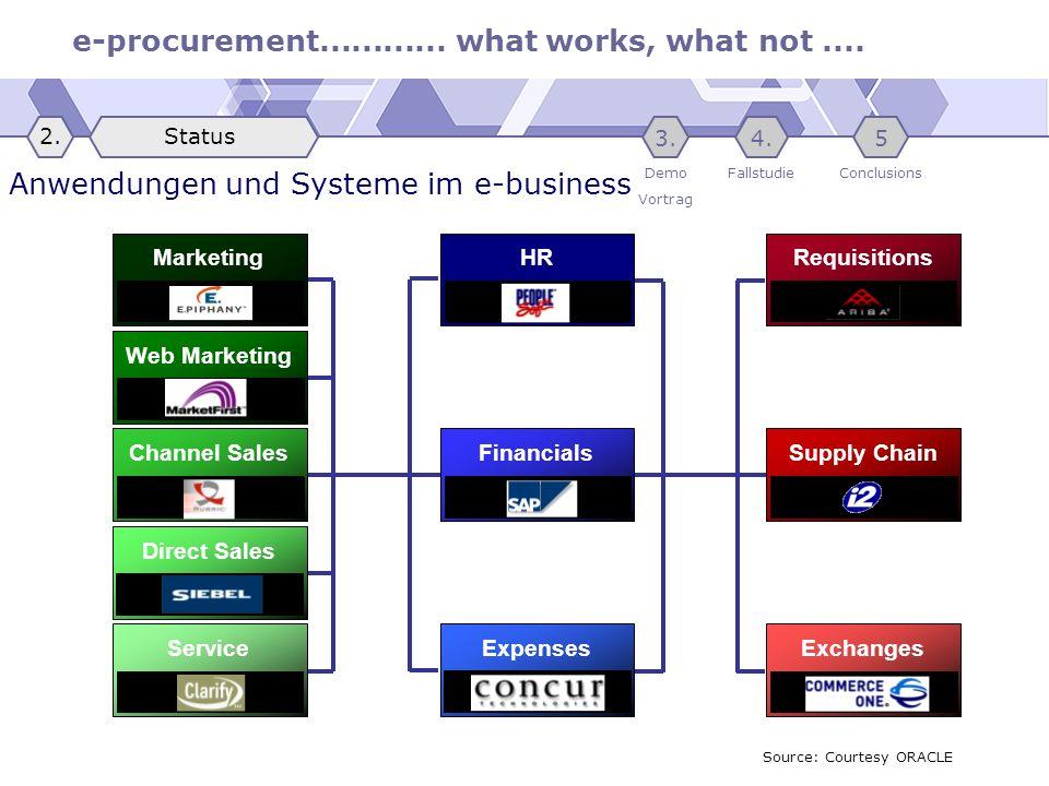 Anwendungen und Systeme im e-business