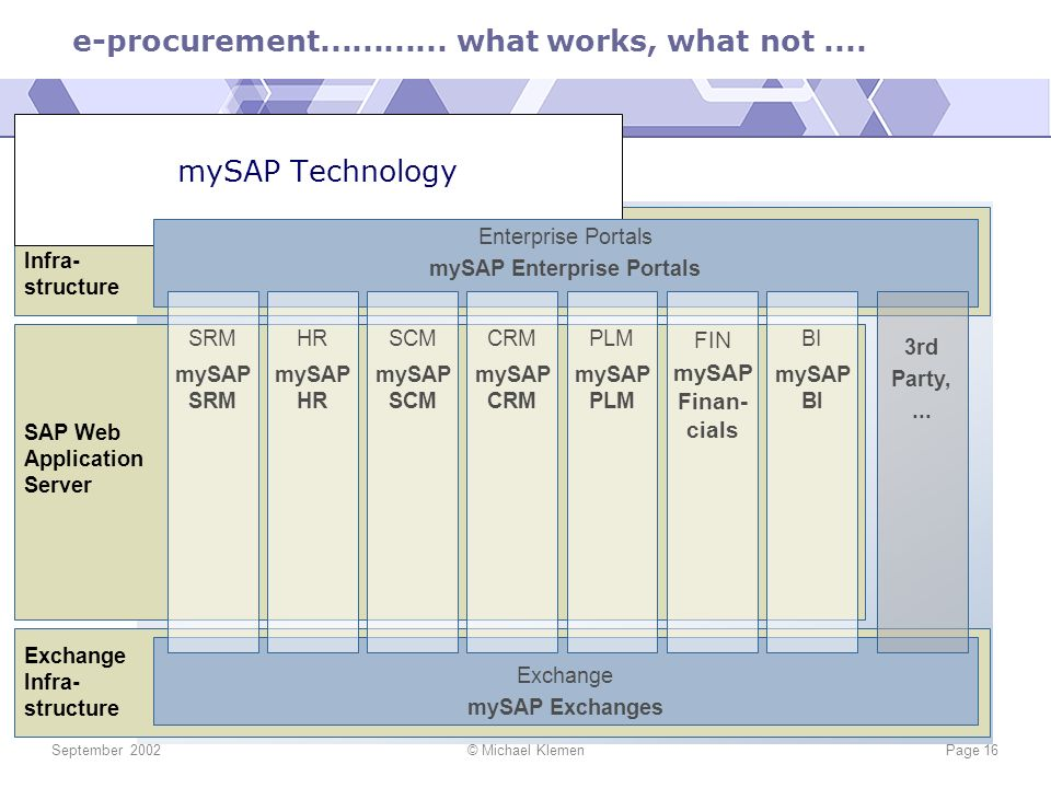mySAP Enterprise Portals