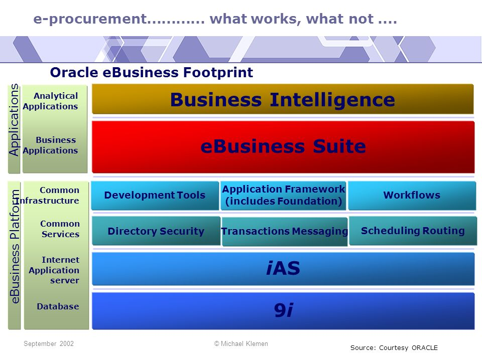 Business Intelligence eBusiness Suite iAS 9i