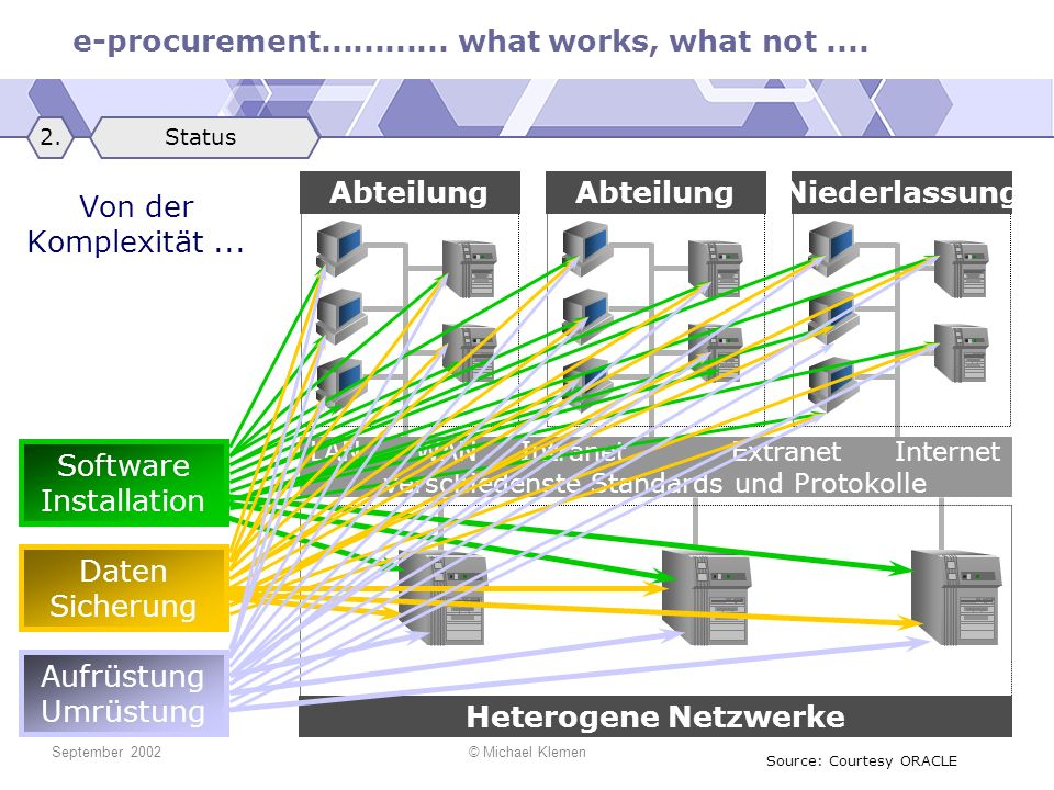 UNIX Mainframes NT Heterogene Netzwerke Abteilung Niederlassung